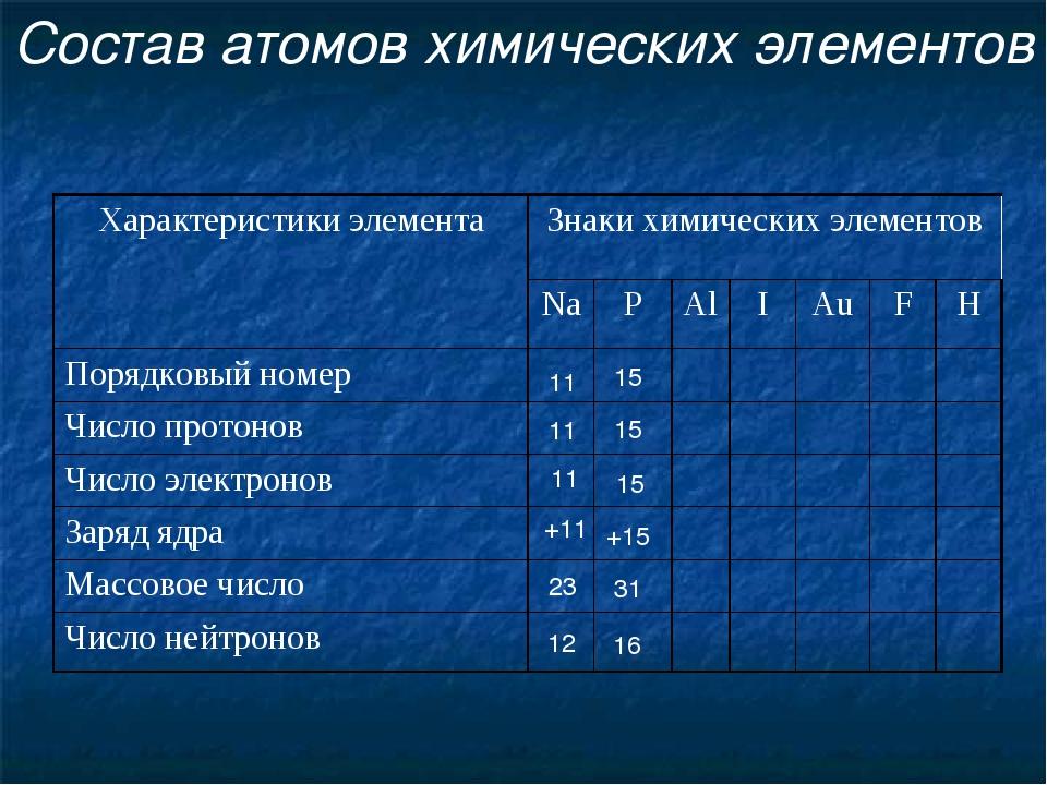 Состав атомов химических элементов 11 11 11 +11 12 23 15 15 15 +15 16 31 Хара...
