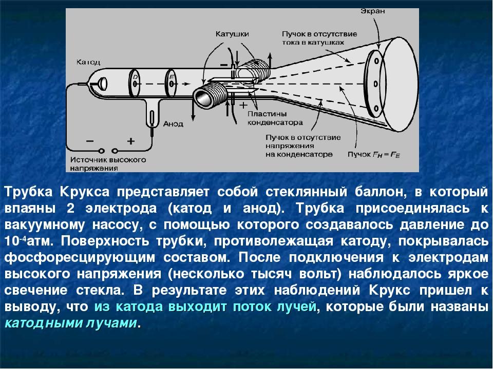 Трубка Крукса представляет собой стеклянный баллон, в который впаяны 2 электр...