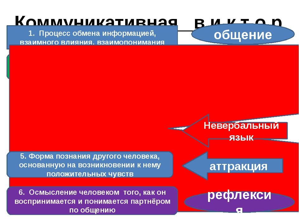 Коммуникативная в и к т о р и н а ! . 1. Процесс обмена информацией, взаимног...