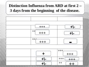 Distinction Influenza from ARD at first 2 – 3 days from the beginning of the