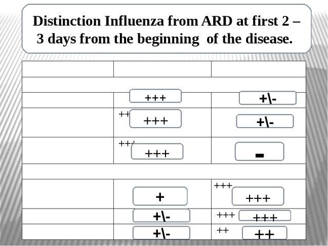 Distinction Influenza from ARD at first 2 – 3 days from the beginning of the...
