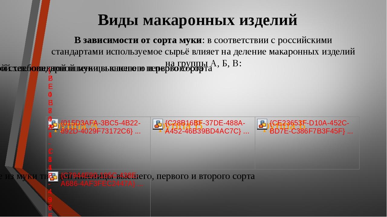 Виды макаронных изделий В зависимости от сорта муки: в соответствии с российс...