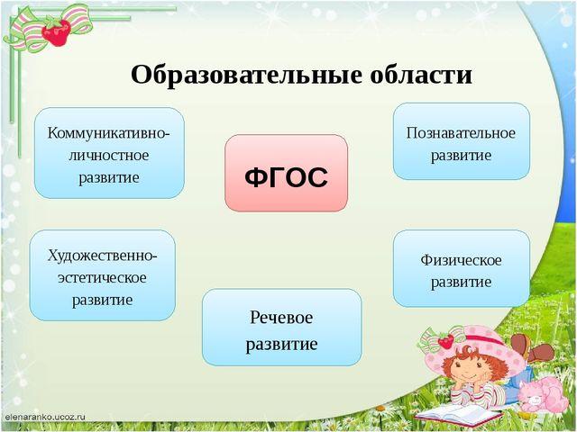 Коммуникативно-личностное развитие Художественно-эстетическое развитие Речево...