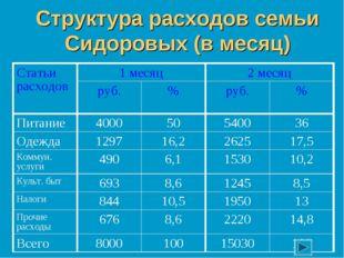Структура расходов семьи Сидоровых (в месяц) Статьи расходов1 месяц2 месяц