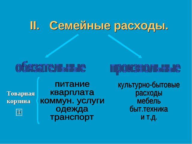 """II. Семейные расходы. Товарная корзина Тема """"Основы денежного механизма. Банк..."""