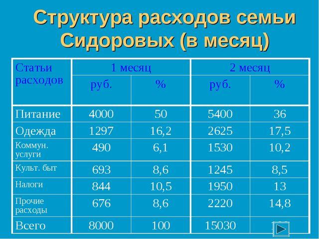 Структура расходов семьи Сидоровых (в месяц) Статьи расходов1 месяц2 месяц...