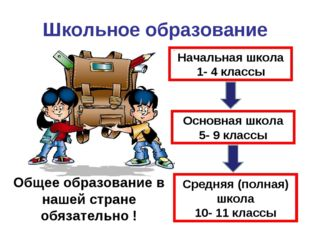 Школьное образование Начальная школа 1- 4 классы Основная школа 5- 9 классы С