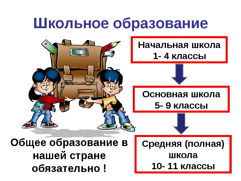Школьное образование Начальная школа 1- 4 классы Основная школа 5- 9 классы С...