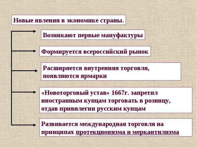 Новые явления в экономике страны. Формируется всероссийский рынок Возникают п...