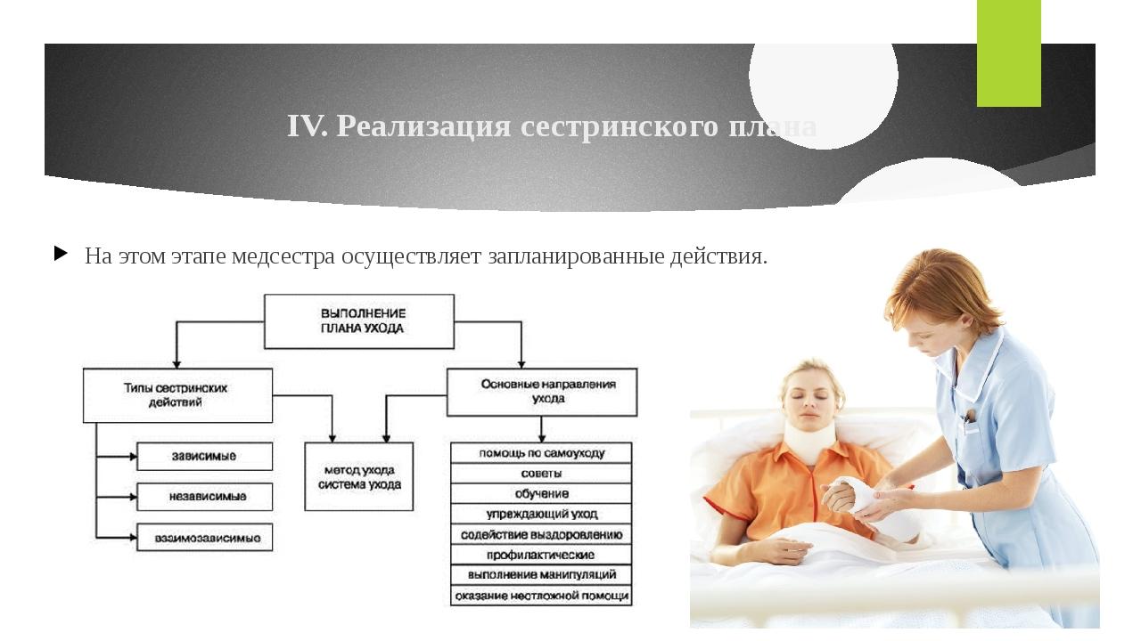 IV. Реализация сестринского плана На этом этапе медсестра осуществляет заплан...