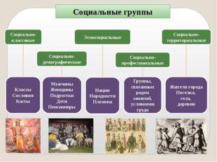 Социальные группы Социально-демографические Этносоциальные Социально-професси