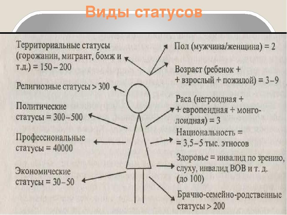 Виды статусов