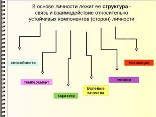 В основе личности лежит ее структура - связь и взаимодействие относительно ус