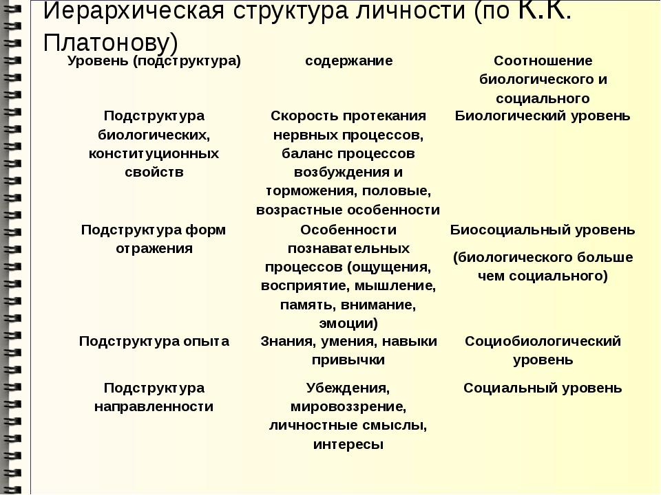 Иерархическая структура личности (по К.К. Платонову) Уровень (подструктура) с...