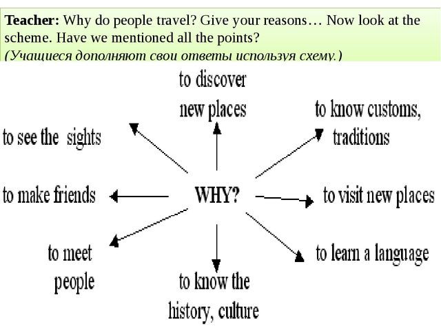 Teacher: Why do people travel? Give your reasons… Now look at the scheme. Hav...