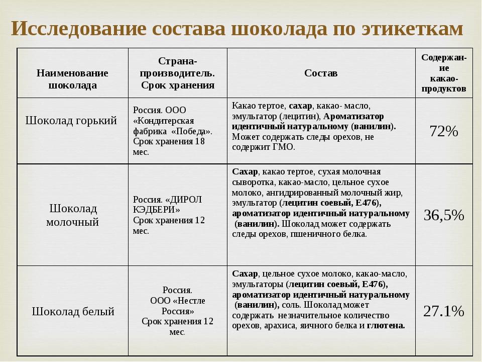 Исследование состава шоколада по этикеткам Наименование шоколадаСтрана-произ...