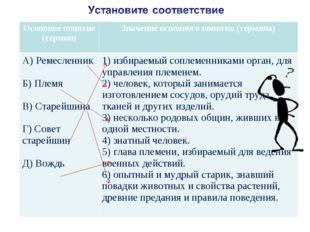 Основное понятие (термин)Значение основного понятия (термина) А) Ремесленни