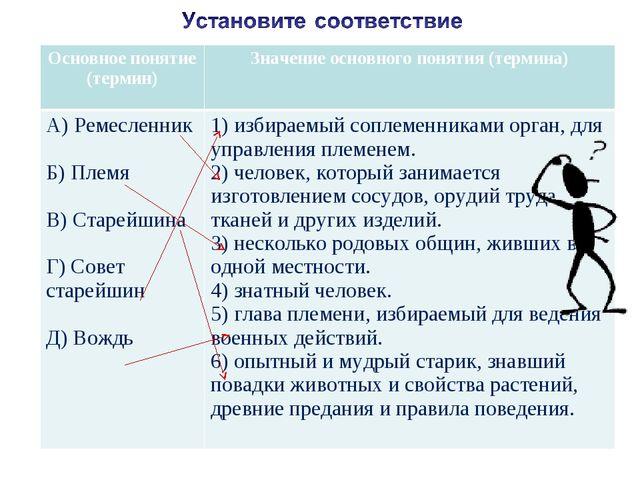 Основное понятие (термин)Значение основного понятия (термина) А) Ремесленни...