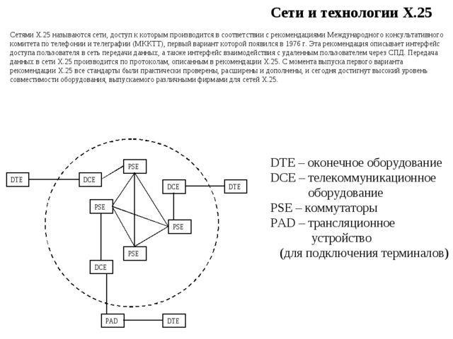 Сети и технологии Х.25 Сетями Х.25 называются сети, доступ к которым производ...
