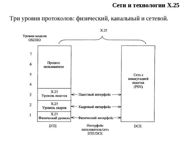 Сети и технологии Х.25 Три уровня протоколов: физический, канальный и сетевой.