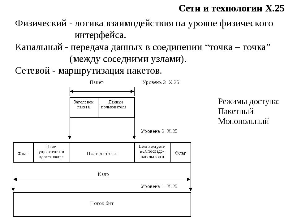 Сети и технологии Х.25 Физический - логика взаимодействия на уровне физическо...