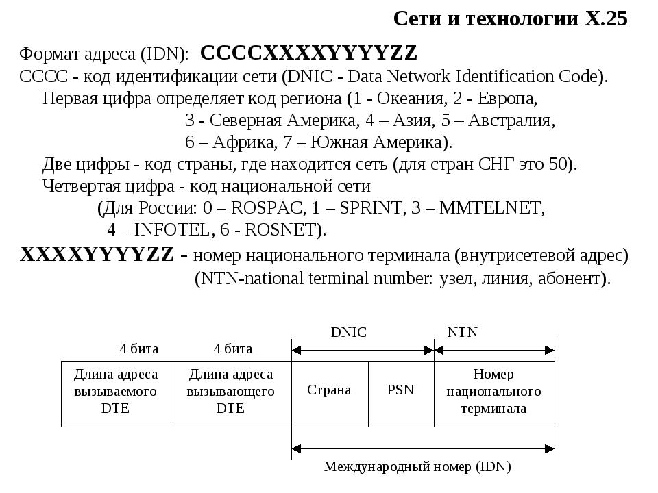 Сети и технологии Х.25 Формат адреса (IDN): CCCCXXXXYYYYZZ CCCC - код идентиф...