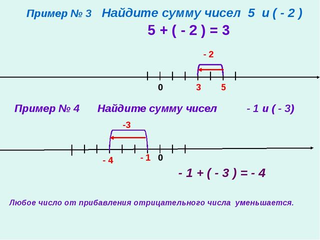 Пример № 3 Найдите сумму чисел 5 и ( - 2 ) 5 + ( - 2 ) = 3 0 5 3 - 2 Пример №...