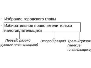 Первый разряд (крупные плательщики) Второй разряд Избрание городского главы