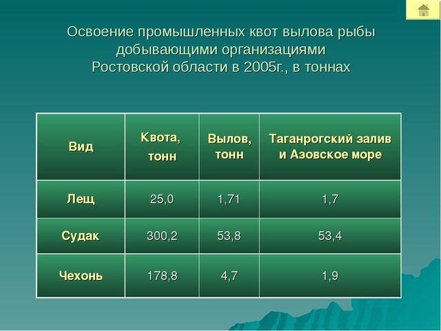 Освоение промышленных квот вылова рыбы добывающими организациями Ростовской о...