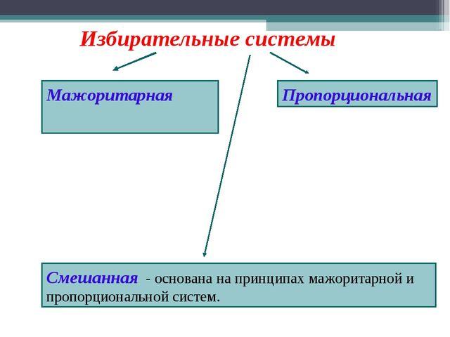 Избирательные системы Мажоритарная Пропорциональная Смешанная - основана на...