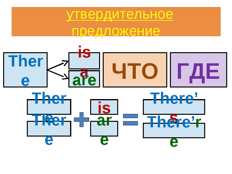 утвердительноe предложениe There ЧТО ГДЕ is a are There is There's There're...