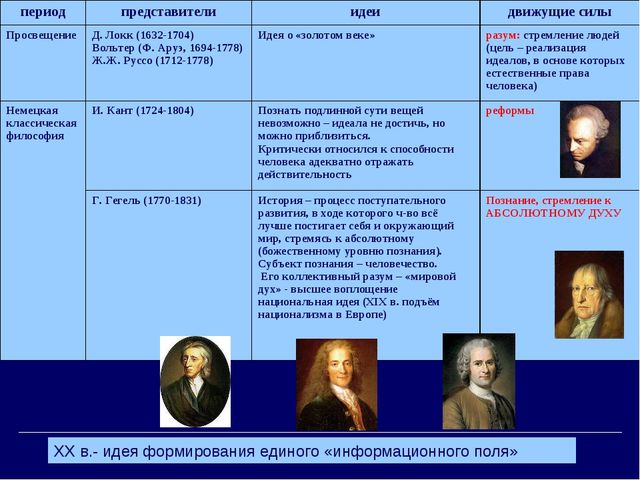 XX в.- идея формирования единого «информационного поля» периодпредставители...