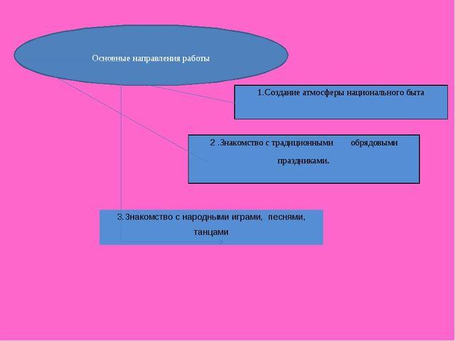 Основные направления работы 1.Создание атмосферы национального быта 2.Знакомс...