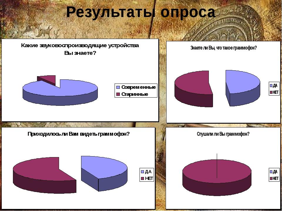 Результаты опроса
