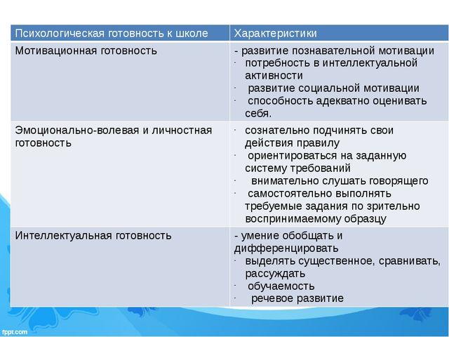 Психологическая готовность к школе Характеристики Мотивационная готовность -р...
