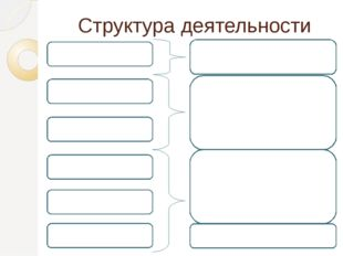 Структура деятельности 6. Результат 5. Действия 4. Средства 3. Цель 2. Мотив