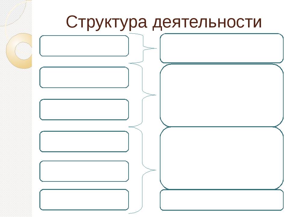 Структура деятельности 6. Результат 5. Действия 4. Средства 3. Цель 2. Мотив...