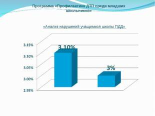 Программа «Профилактика ДТП среди младших школьников» «Анализ нарушений учащи