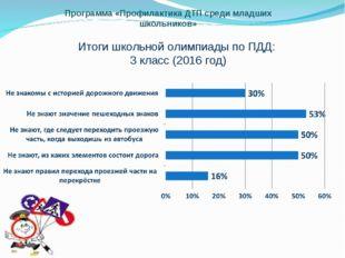 Программа «Профилактика ДТП среди младших школьников» Итоги школьной олимпиад