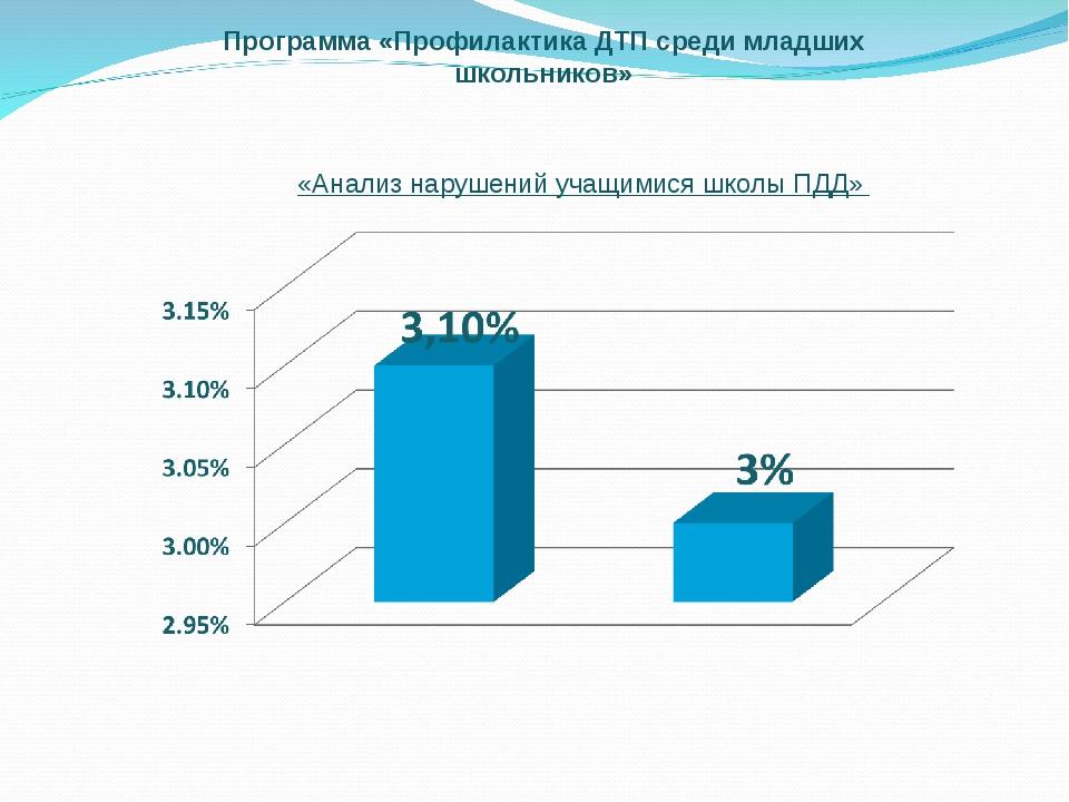 Программа «Профилактика ДТП среди младших школьников» «Анализ нарушений учащи...