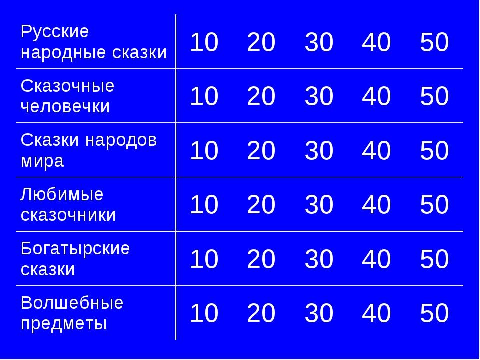 Русские народные сказки1020304050 Сказочные человечки1020304050 Ска...