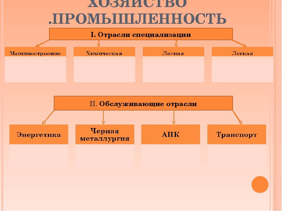 ХОЗЯЙСТВО .ПРОМЫШЛЕННОСТЬ I. Отрасли специализации II. Обслуживающие отрасли