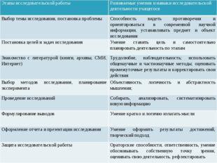 Этапы исследовательской работы Развиваемые умения и навыки исследовательской