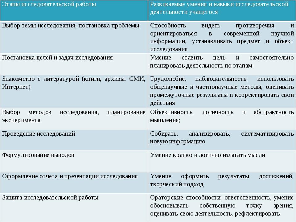 Этапы исследовательской работы Развиваемые умения и навыки исследовательской...