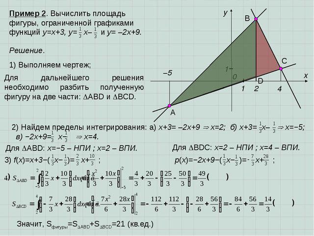 2) Найдем пределы интегрирования: а) x+3= –2x+9  x=2; б) x+3= x–  x=−5; в)...