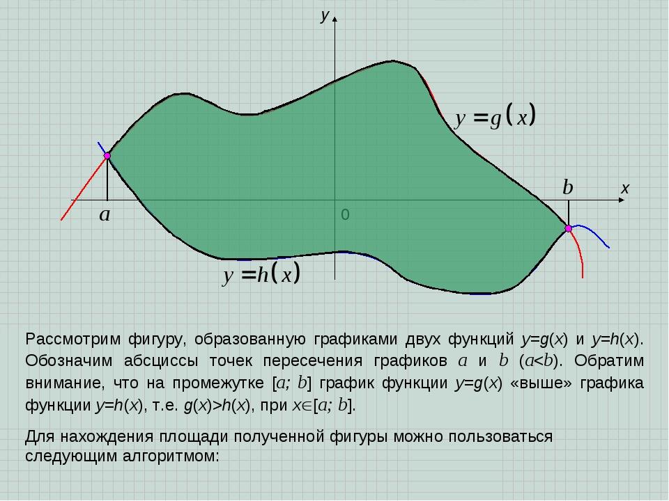 x y 0 a b Рассмотрим фигуру, образованную графиками двух функций y=g(x) и y=h...