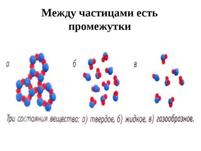 Между частицами есть промежутки