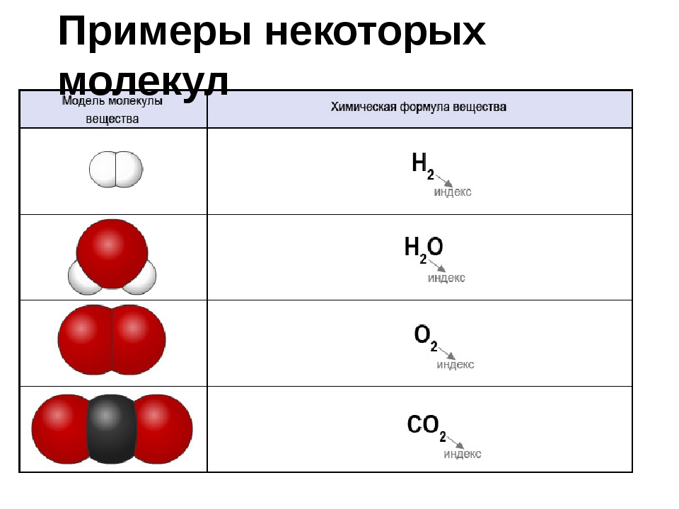Примеры некоторых молекул