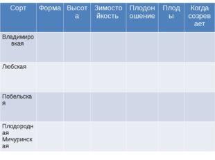 Сорт Форма Высота Зимостойкость Плодоношение Плоды Когдасозревает Владимиров
