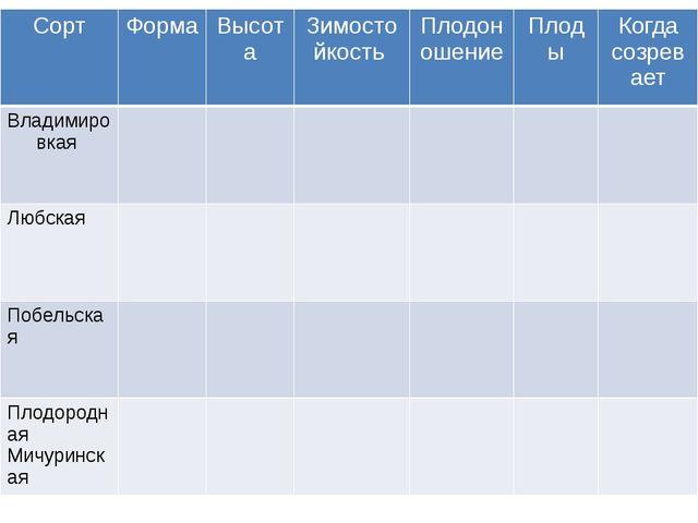 Сорт Форма Высота Зимостойкость Плодоношение Плоды Когдасозревает Владимиров...
